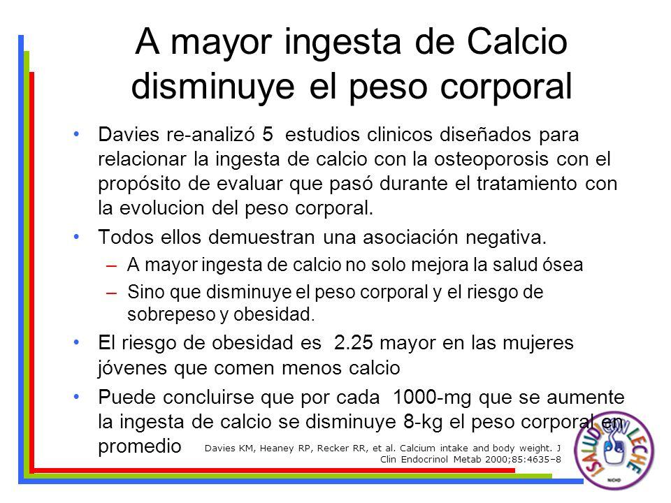 Pérdida de Peso p<0.01 Low High High Calcium Calcium Dairy p<0.01 Zemel et al.