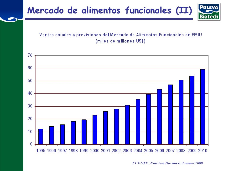 Mercado de alimentos funcionales (II) FUENTE: Nutrition Bussiness Journal 2000.