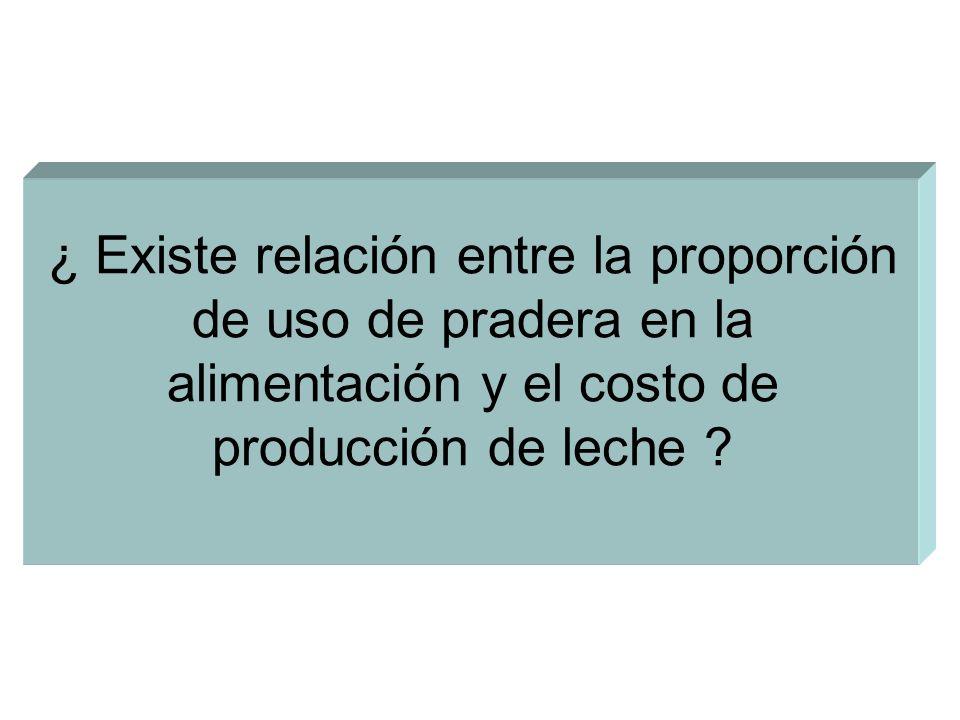 ¿ Existe relación entre la proporción de uso de pradera en la alimentación y el costo de producción de leche ?