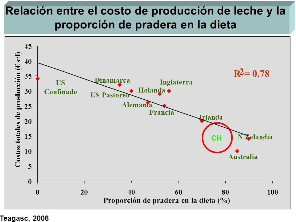 Relación entre el costo de producción de leche y la proporción de pradera en la dieta US Confinado US Pastoreo Dinamarca Alemania Francia Irlanda Aust