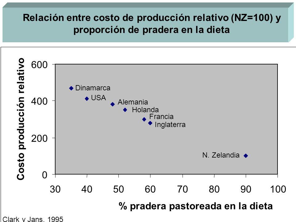 Relación entre costo de producción relativo (NZ=100) y proporción de pradera en la dieta 0 200 400 600 30405060708090100 % pradera pastoreada en la di