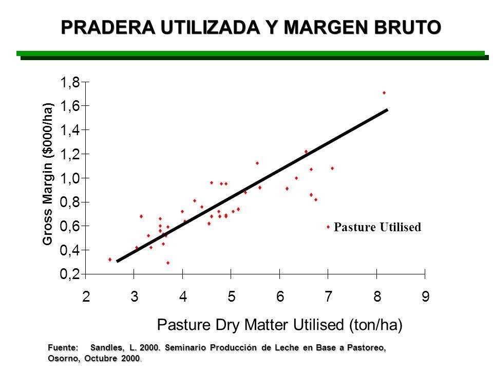 0,2 0,4 0,6 0,8 1,0 1,2 1,4 1,6 1,8 23456789 Pasture Dry Matter Utilised (ton/ha) Gross Margin ($000/ha) Pasture Utilised Fuente: Sandles, L. 2000. Se