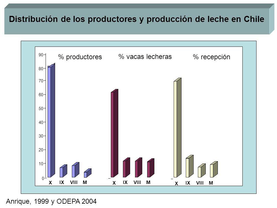 0 10 20 30 40 50 60 70 80 90 X IXVIIIM X IXVIIIM X IXVIIIM % productores % vacas lecheras % recepción Distribución de los productores y producción de leche en Chile Anrique, 1999 y ODEPA 2004