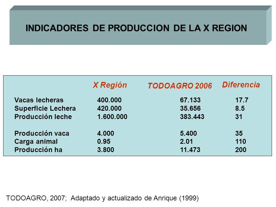 INDICADORES DE PRODUCCION DE LA X REGION Vacas lecheras400.000 67.13317.7 Superficie Lechera420.00035.6568.5 Producción leche1.600.000383.44331 Produc