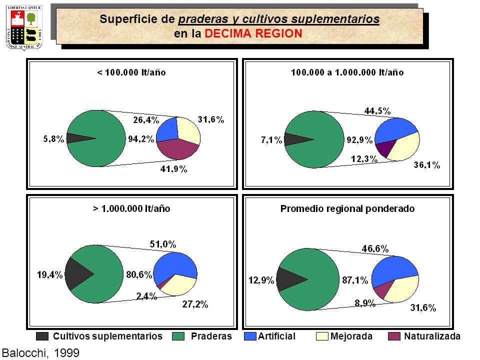 Formas de utilización (%) de las praderas por zona productiva 0 20 40 60 80 100 Los RíosLos LagosAraucaníaBio-BioMetropolitana (%) por zona productiva pastoreo soiling pastoreo y soiling Balocchi, 1999
