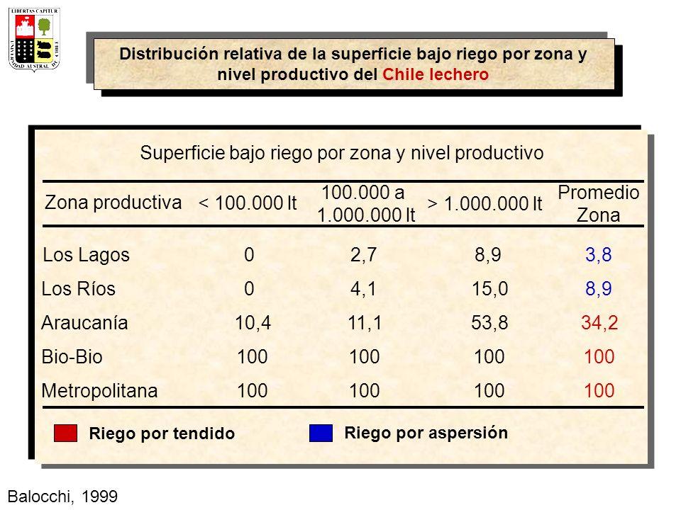 Superficie bajo riego por zona y nivel productivo Zona productiva < 100.000 lt 100.000 a 1.000.000 lt > 1.000.000 lt Promedio Zona Los Lagos 02,78,93,8 Los Ríos04,115,08,9 Araucanía10,411,153,834,2 Bio-Bio100 Metropolitana100 Riego por tendido Riego por aspersión Distribución relativa de la superficie bajo riego por zona y nivel productivo del Chile lechero Balocchi, 1999