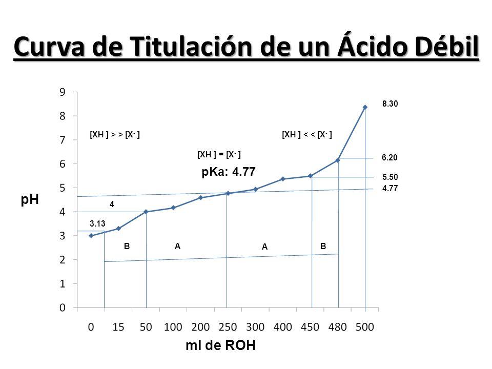 Curva de Titulación de un Ácido Débil ml de ROH pH pKa: 4.77 4.77 5.50 6.20 8.30 4 3.13 A A BB [XH ] > > [X - ][XH ] < < [X - ] [XH ] = [X - ]