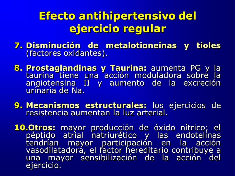 Efecto antihipertensivo del ejercicio regular 7.Disminución de metalotioneínas y tioles (factores oxidantes). 8.Prostaglandinas y Taurina: aumenta PG