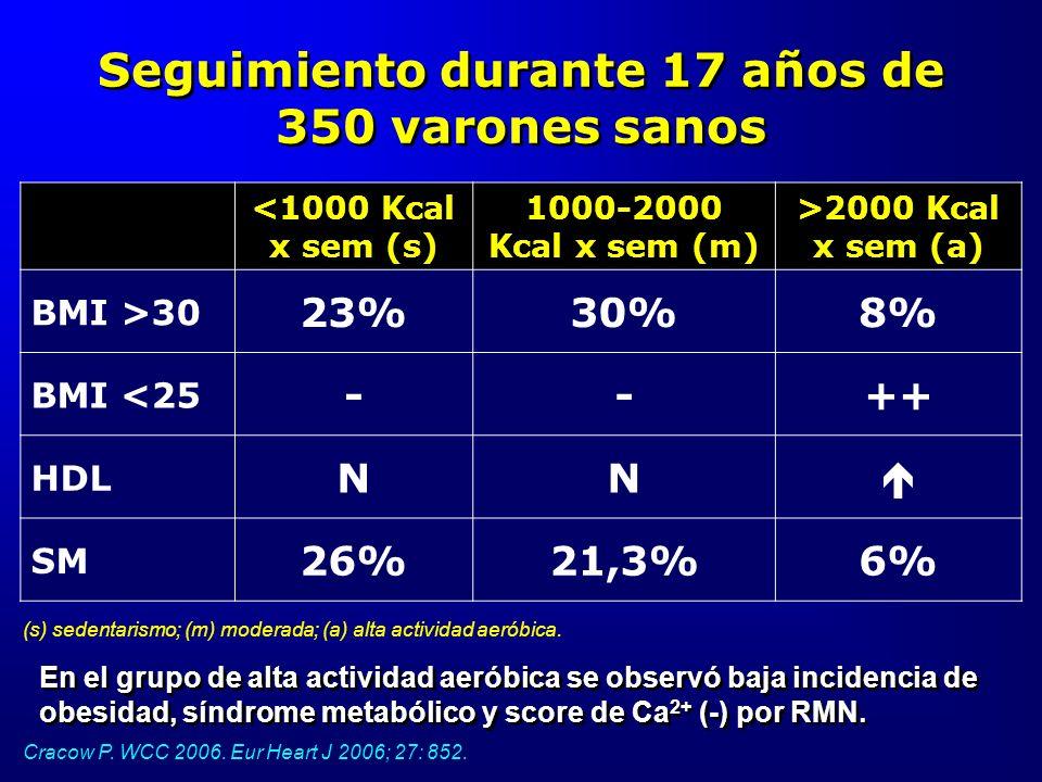 Seguimiento durante 17 años de 350 varones sanos Cracow P. WCC 2006. Eur Heart J 2006; 27: 852. <1000 Kcal x sem (s) 1000-2000 Kcal x sem (m) >2000 Kc