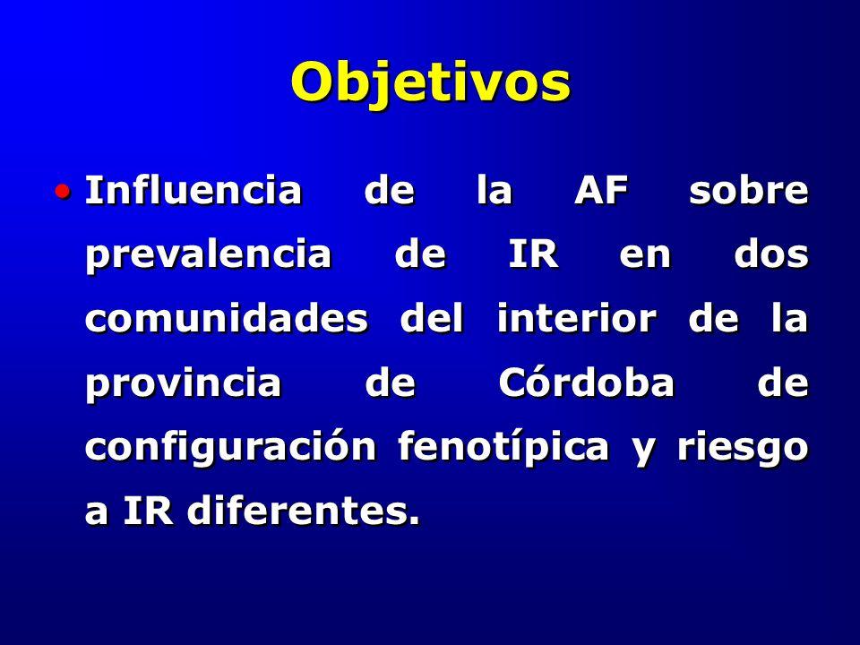 Objetivos Influencia de la AF sobre prevalencia de IR en dos comunidades del interior de la provincia de Córdoba de configuración fenotípica y riesgo