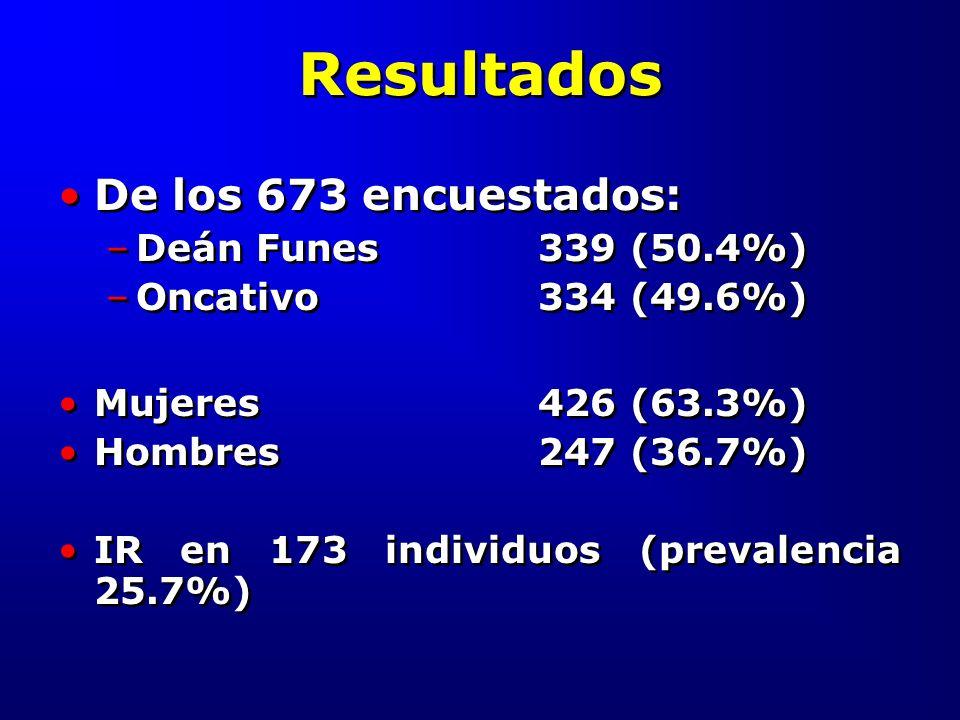 Resultados De los 673 encuestados: –Deán Funes339 (50.4%) –Oncativo334 (49.6%) Mujeres426 (63.3%) Hombres247 (36.7%) IR en 173 individuos (prevalencia