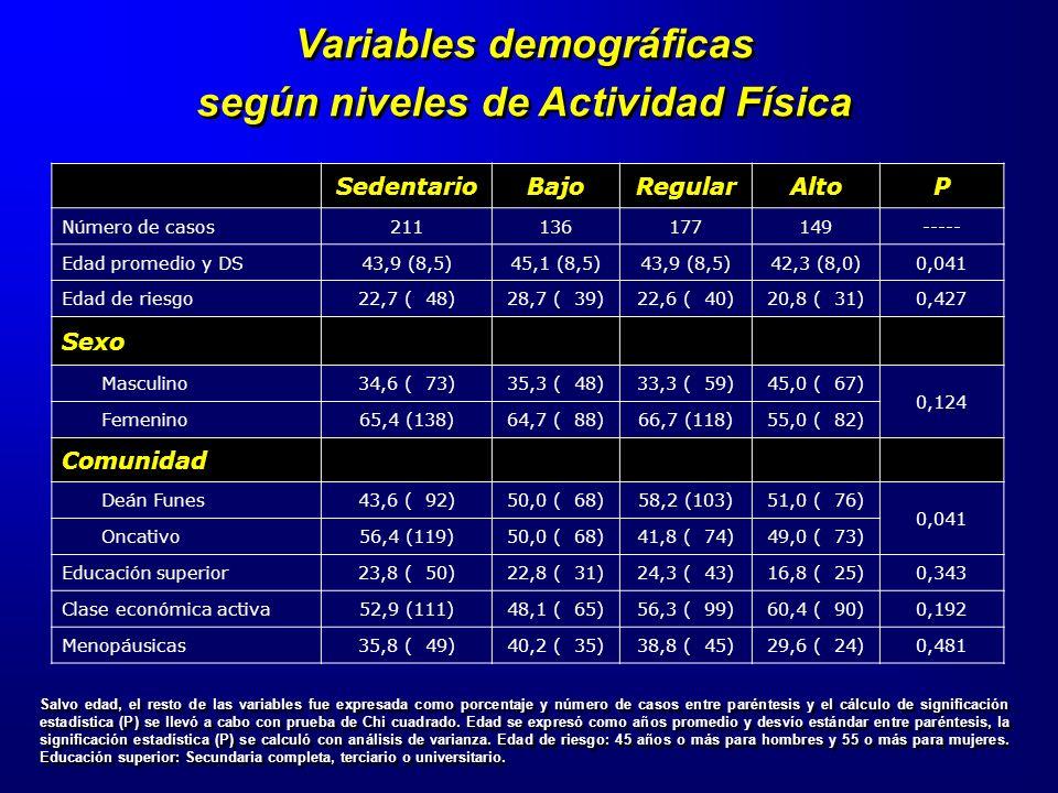 Salvo edad, el resto de las variables fue expresada como porcentaje y número de casos entre paréntesis y el cálculo de significación estadística (P) s