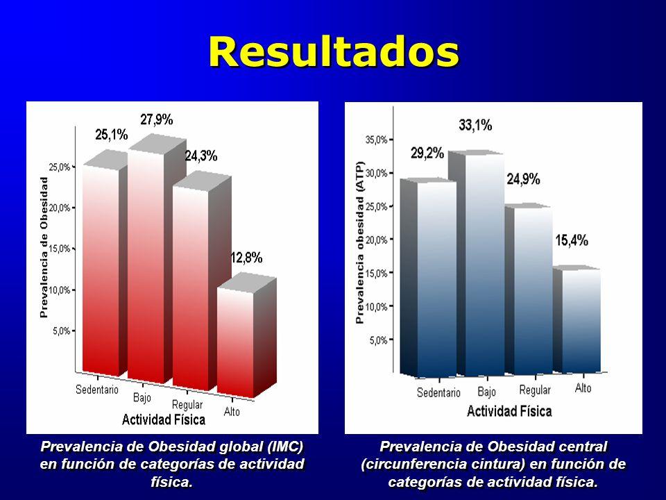 Resultados Prevalencia de Obesidad global (IMC) en función de categorías de actividad física. Prevalencia de Obesidad central (circunferencia cintura)