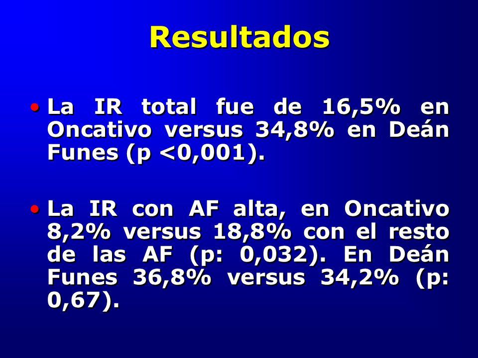 Resultados La IR total fue de 16,5% en Oncativo versus 34,8% en Deán Funes (p <0,001). La IR con AF alta, en Oncativo 8,2% versus 18,8% con el resto d