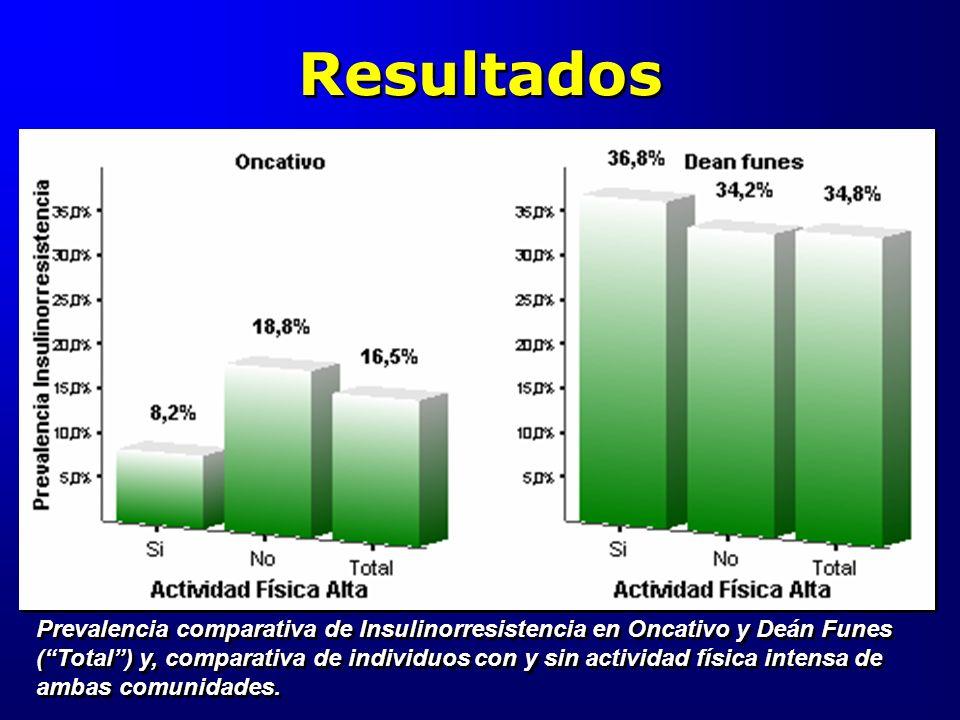 Resultados Prevalencia comparativa de Insulinorresistencia en Oncativo y Deán Funes (Total) y, comparativa de individuos con y sin actividad física in