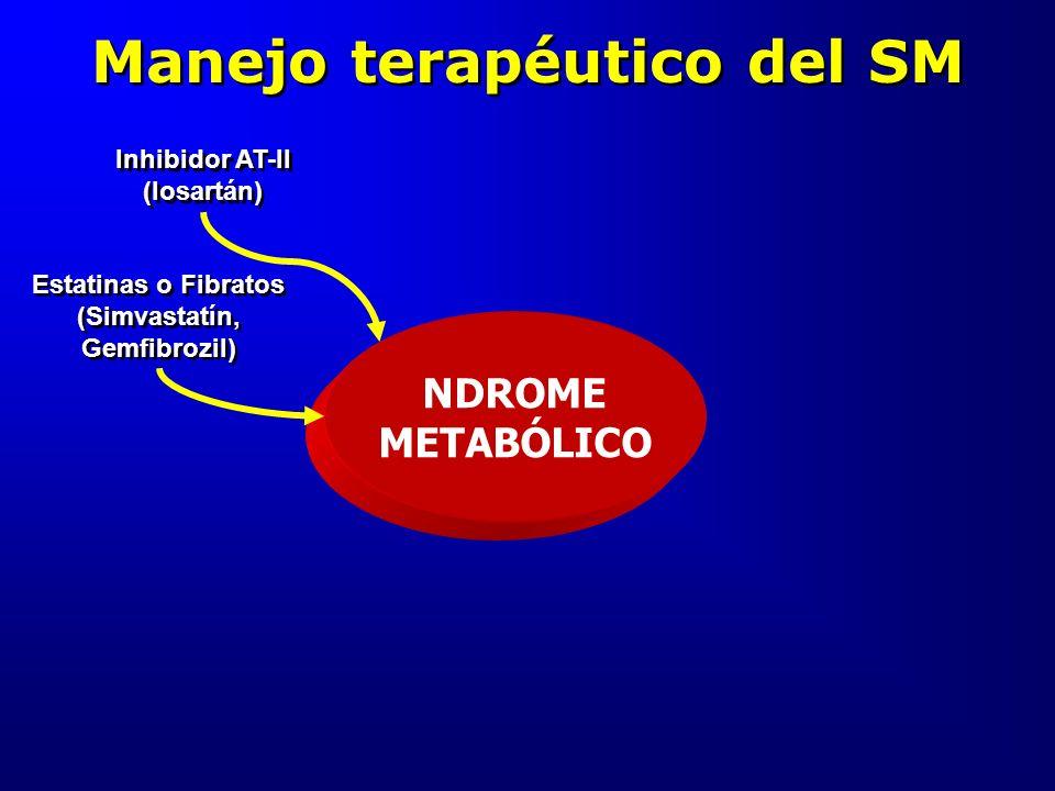Manejo terapéutico del SM NDROME METABÓLICO Inhibidor AT-II (losartán) Estatinas o Fibratos (Simvastatín, Gemfibrozil)