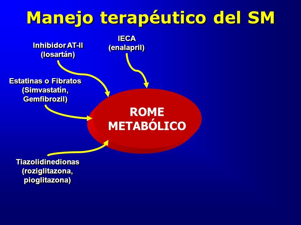 Manejo terapéutico del SM ROME METABÓLICO Inhibidor AT-II (losartán) Estatinas o Fibratos (Simvastatín, Gemfibrozil) Tiazolidinedionas (roziglitazona,