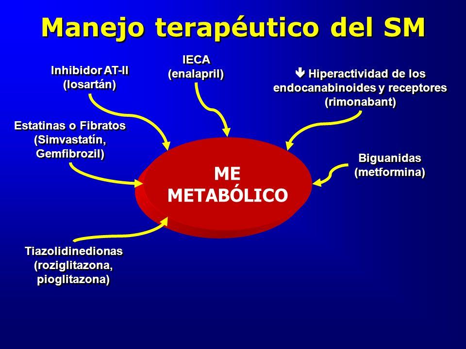 Manejo terapéutico del SM ME METABÓLICO Inhibidor AT-II (losartán) Estatinas o Fibratos (Simvastatín, Gemfibrozil) Tiazolidinedionas (roziglitazona, p