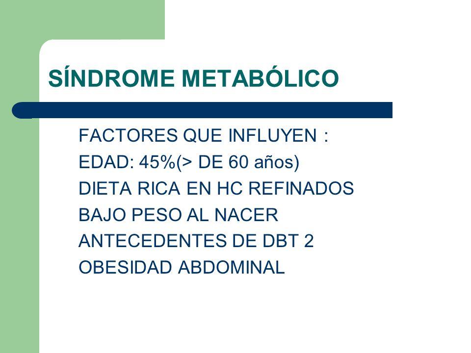 SÍNDROME METABÓLICO FACTORES QUE INFLUYEN : EDAD: 45%(> DE 60 años) DIETA RICA EN HC REFINADOS BAJO PESO AL NACER ANTECEDENTES DE DBT 2 OBESIDAD ABDOMINAL