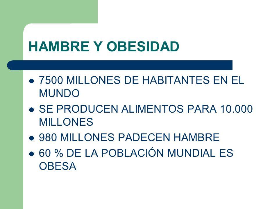 HAMBRE Y OBESIDAD 7500 MILLONES DE HABITANTES EN EL MUNDO SE PRODUCEN ALIMENTOS PARA 10.000 MILLONES 980 MILLONES PADECEN HAMBRE 60 % DE LA POBLACIÓN