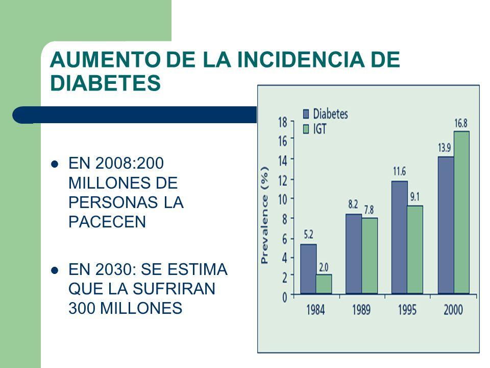 AUMENTO DE LA INCIDENCIA DE DIABETES EN 2008:200 MILLONES DE PERSONAS LA PACECEN EN 2030: SE ESTIMA QUE LA SUFRIRAN 300 MILLONES