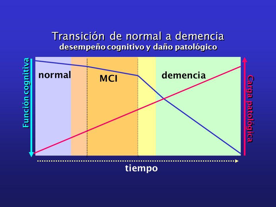 tiempo Función cognitiva Carga patológica demencia MCI Transición de normal a demencia desempeño cognitivo y daño patológico Transición de normal a de