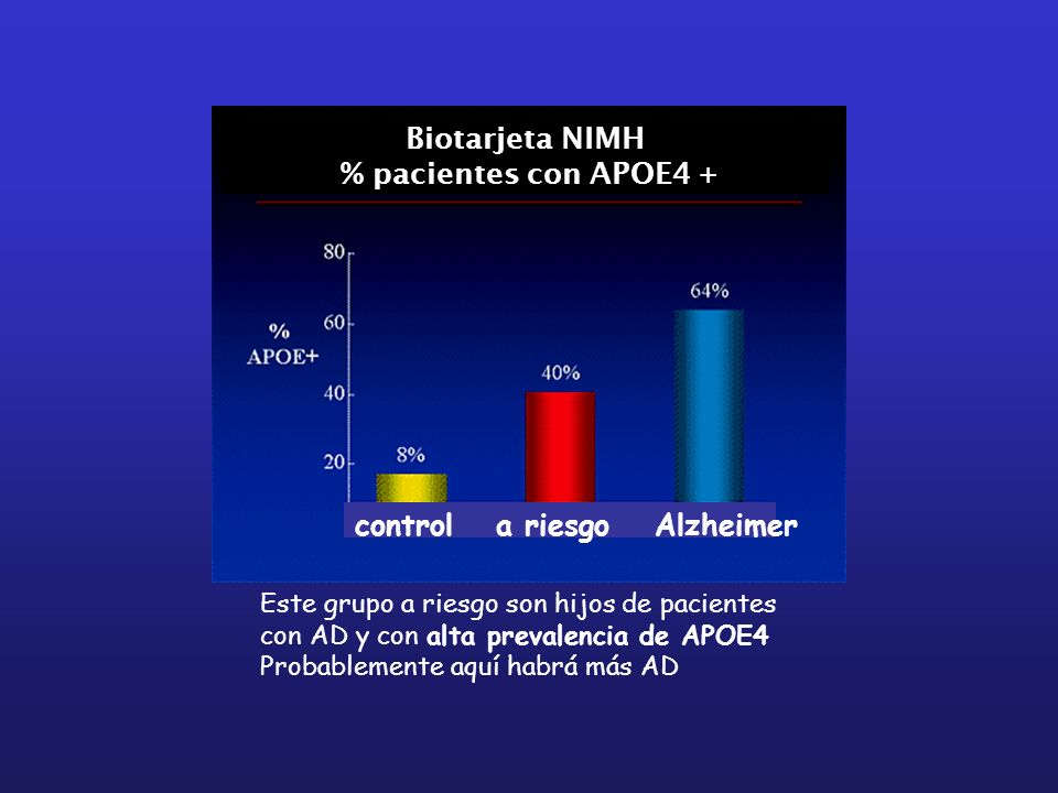 Este grupo a riesgo son hijos de pacientes con AD y con alta prevalencia de APOE4 Probablemente aquí habrá más AD Biotarjeta NIMH % pacientes con APOE
