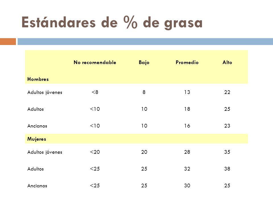 Estándares de % de grasa No recomendableBajoPromedioAlto Hombres Adultos jóvenes<881322 Adultos<10101825 Ancianos<10101623 Mujeres Adultos jóvenes<20202835 Adultos<25253238 Ancianos<25253025