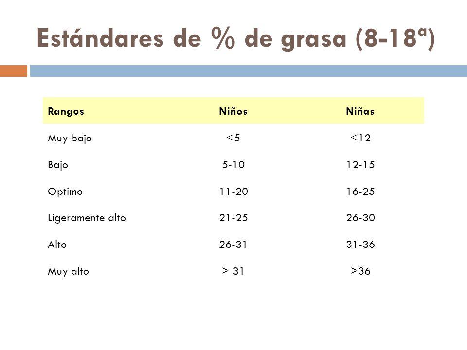 Estándares de % de grasa (8-18ª) RangosNiñosNiñas Muy bajo<5<12 Bajo5-1012-15 Optimo11-2016-25 Ligeramente alto21-2526-30 Alto26-3131-36 Muy alto> 31>36