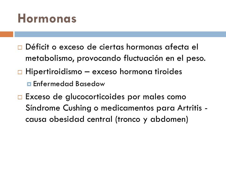 Hormonas Déficit o exceso de ciertas hormonas afecta el metabolismo, provocando fluctuación en el peso. Hipertiroidismo – exceso hormona tiroides Enfe