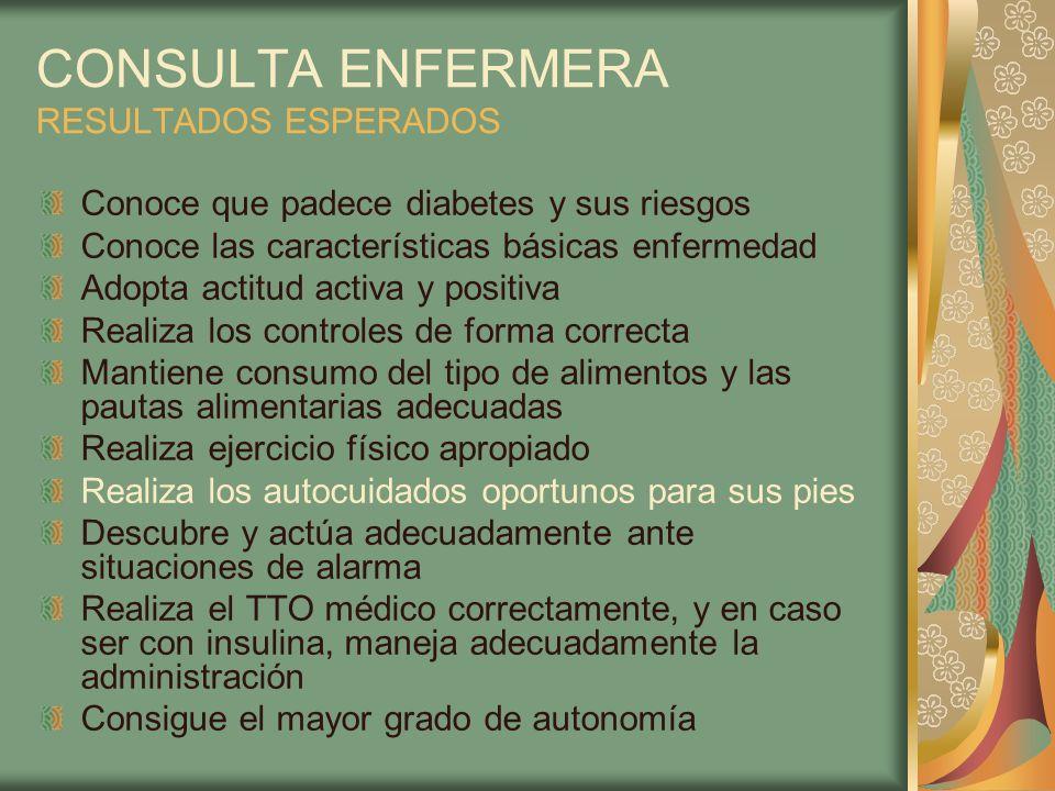 CONSULTA ENFERMERA RESULTADOS ESPERADOS Conoce que padece diabetes y sus riesgos Conoce las características básicas enfermedad Adopta actitud activa y