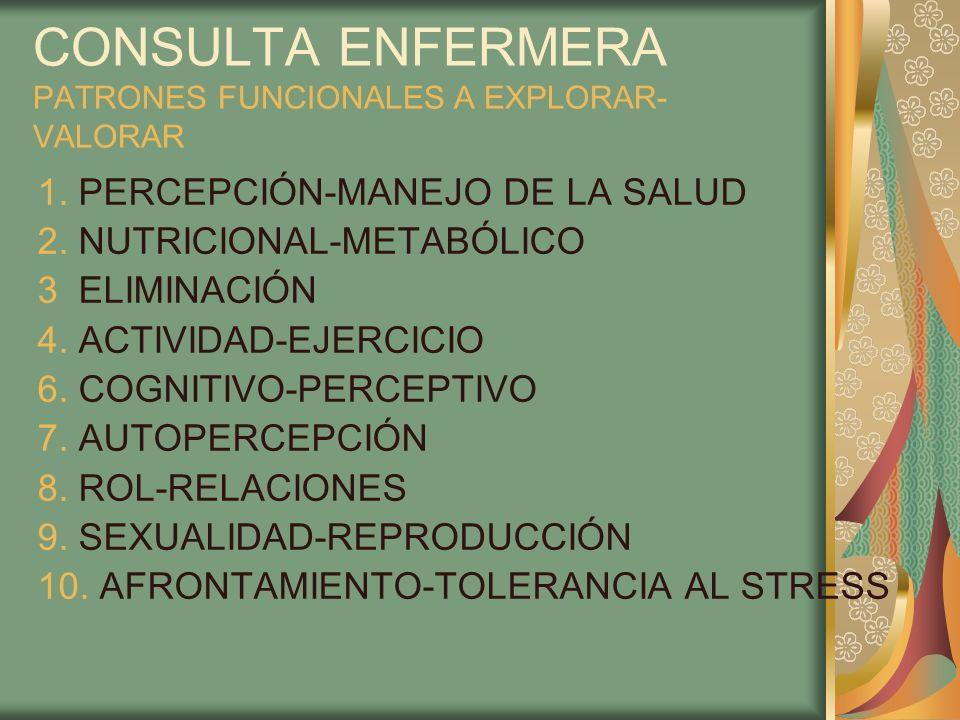 CONSULTA ENFERMERA PATRONES FUNCIONALES A EXPLORAR- VALORAR 1. PERCEPCIÓN-MANEJO DE LA SALUD 2. NUTRICIONAL-METABÓLICO 3 ELIMINACIÓN 4. ACTIVIDAD-EJER