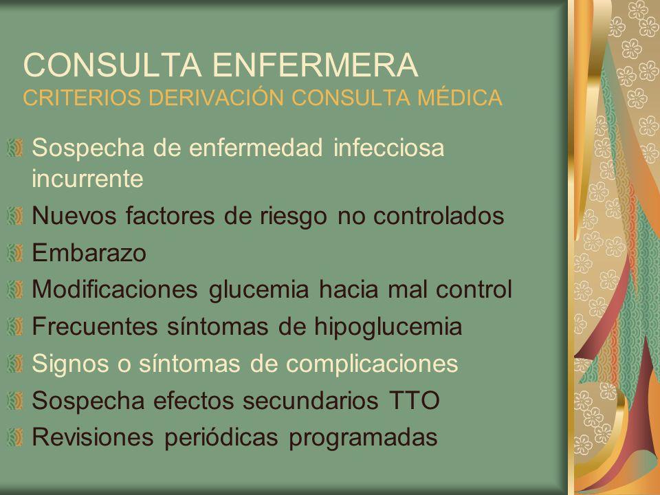 CONSULTA ENFERMERA CRITERIOS DERIVACIÓN CONSULTA MÉDICA Sospecha de enfermedad infecciosa incurrente Nuevos factores de riesgo no controlados Embarazo