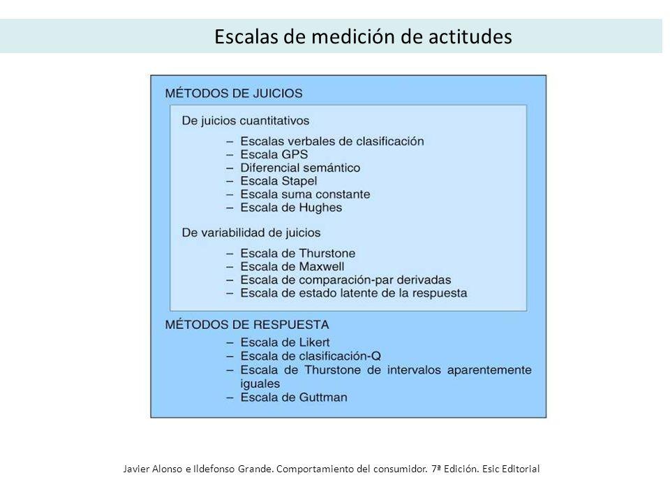 Escalas de medición de actitudes Javier Alonso e Ildefonso Grande. Comportamiento del consumidor. 7ª Edición. Esic Editorial