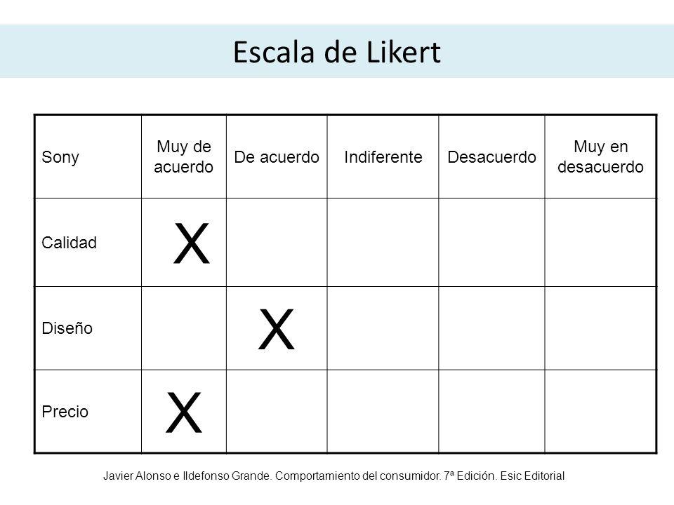 Escala de Likert Sony Muy de acuerdo De acuerdoIndiferenteDesacuerdo Muy en desacuerdo Calidad X Diseño X Precio X Javier Alonso e Ildefonso Grande. C