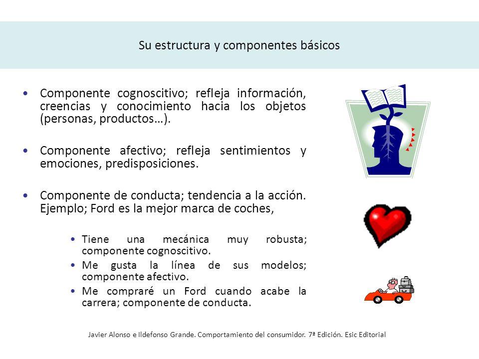 Su estructura y componentes básicos Componente cognoscitivo; refleja información, creencias y conocimiento hacia los objetos (personas, productos…). C
