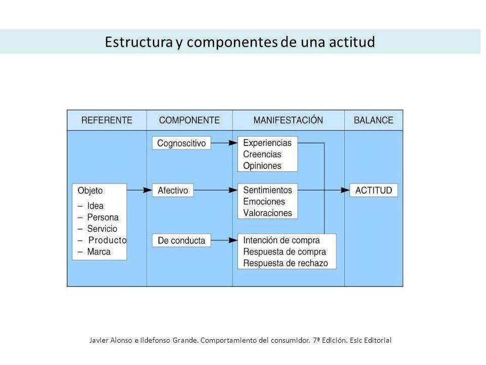 Estructura y componentes de una actitud Javier Alonso e Ildefonso Grande. Comportamiento del consumidor. 7ª Edición. Esic Editorial