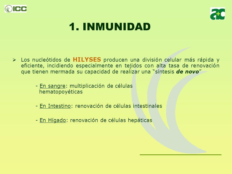 HILYSES TRES FORMAS DE ACCIÓN 1.INMUNIDAD 2.INTEGRIDAD INTESTINAL 3.PALATABILIDAD