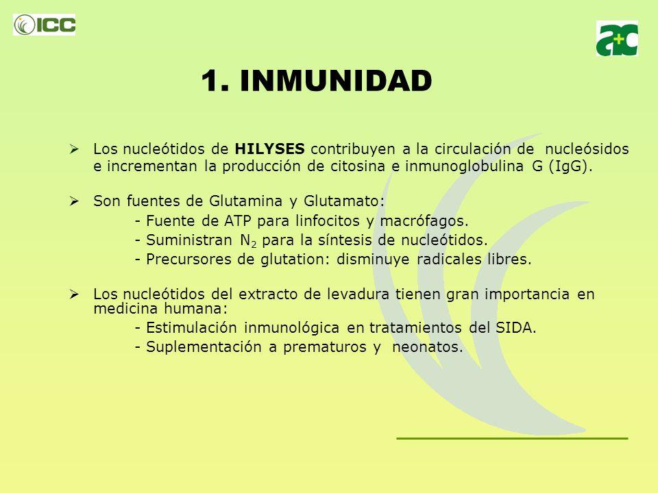 1. INMUNIDAD Los nucleótidos de HILYSES producen una división celular más rápida y eficiente, incidiendo especialmente en tejidos con alta tasa de ren