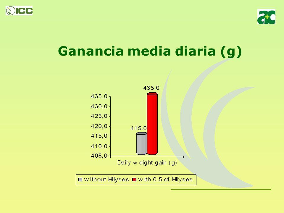Experiencia 1: HILYSES: efecto sobre lechones Número de lechones:1.640 animales Lechones de madres Agroceres PIC Edad media - 21 días Duración de la experiencia – 58 días Peso a la entrada, media – 5.40 kg Tratamientos: T1 – 0.0% HILYSES + 3.0% plasma APC T2 – 0.5% HILYSES + 3.0% plasma APC T1 – Datos recogidos de valores medios de la granja