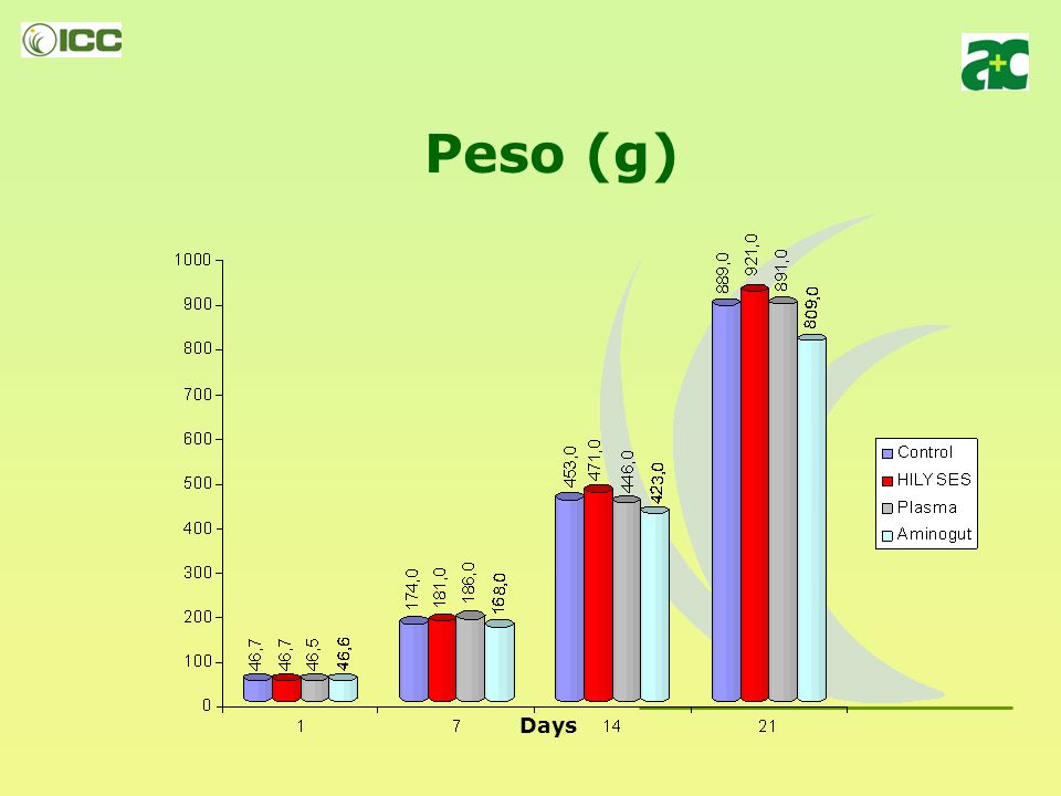 Experiencia 4: Evaluación de la acción de HILYSES en inicio de broilers UNIVERSIDADE DE SÃO PAULO – PIRASSUNUNGA 200 broilers, distribuidos en 4 tratamientos diferentes: - Control - HILYSES (6.0 kg/Tm.