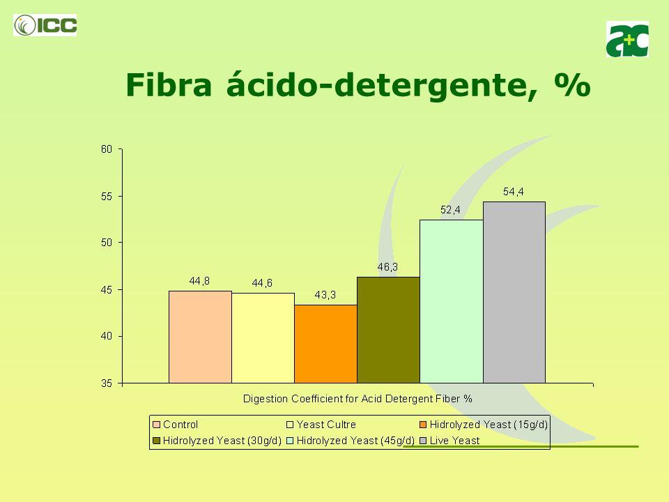 Fibra neutro-detergente, %