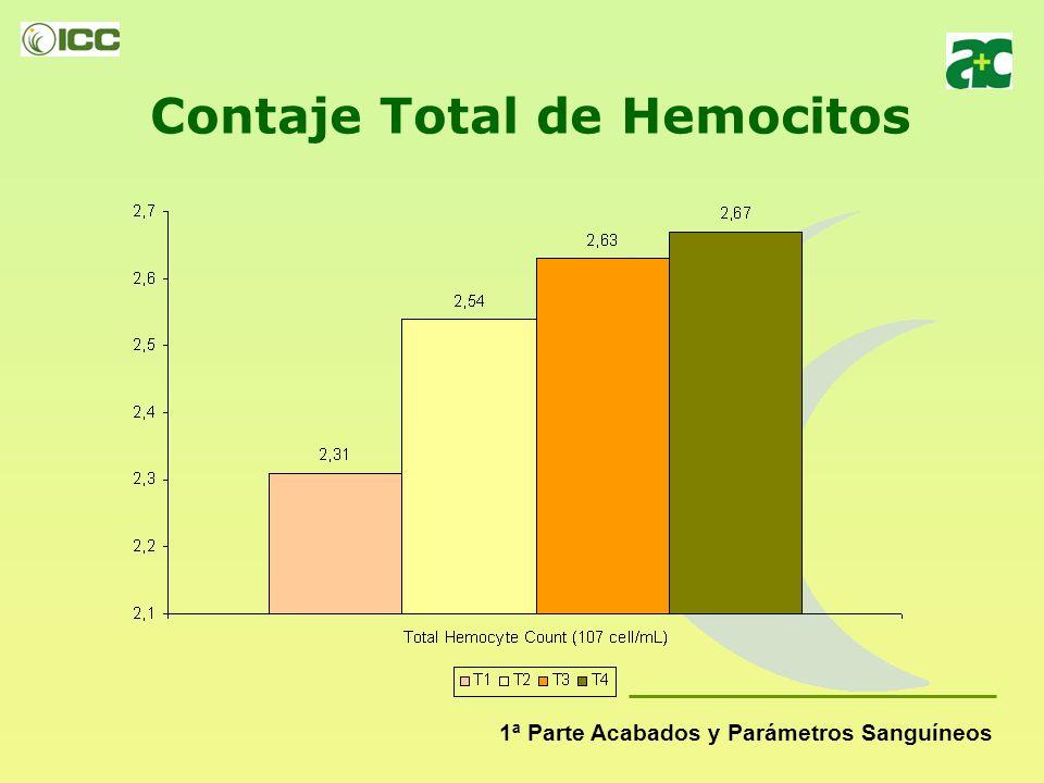 Ingesta diaria (%/día) 1ª Parte Acabados y Parámetros Sanguíneos
