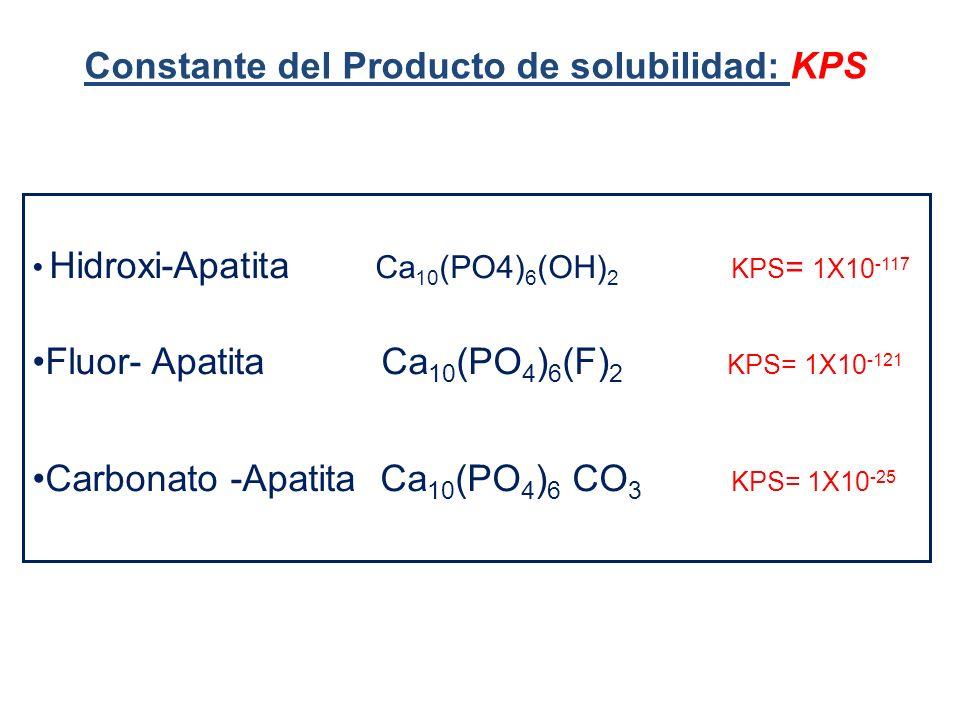Hidroxi-Apatita Ca 10 (PO4) 6 (OH) 2 KPS = 1X10 -117 Fluor- Apatita Ca 10 (PO 4 ) 6 (F) 2 KPS= 1X10 -121 Carbonato -Apatita Ca 10 (PO 4 ) 6 CO 3 KPS= 1X10 -25 Constante del Producto de solubilidad: KPS