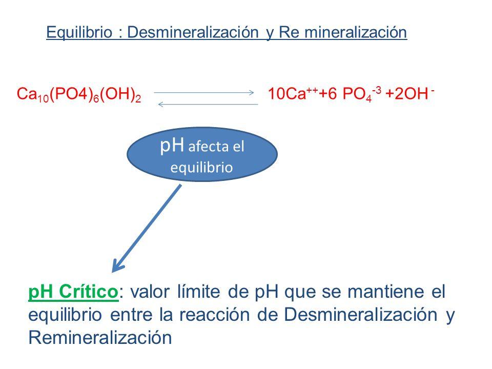 pH Crítico: valor límite de pH que se mantiene el equilibrio entre la reacción de Desmineralización y Remineralización Equilibrio : Desmineralización y Re mineralización Ca 10 (PO4) 6 (OH) 2 10Ca ++ +6 PO 4 -3 +2OH - pH afecta el equilibrio