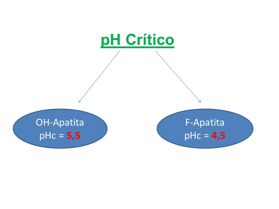 pH Crítico OH-Apatita pHc = 5,5 F-Apatita pHc = 4,5