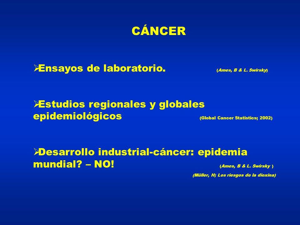 CÁNCER Ensayos de laboratorio.(Ames, B & L.