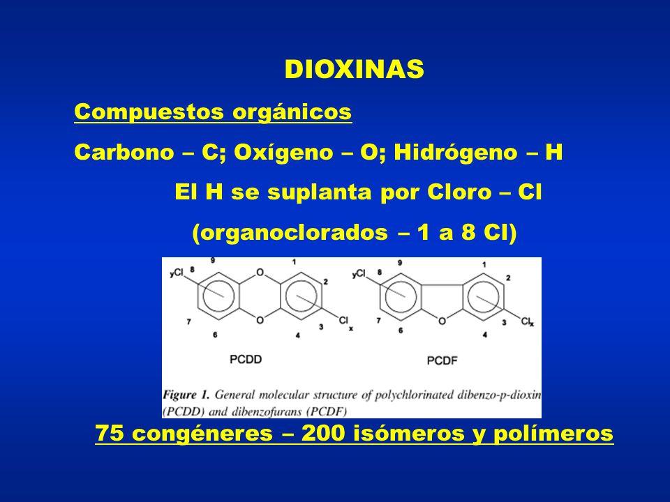 DIOXINAS Compuestos orgánicos Carbono – C; Oxígeno – O; Hidrógeno – H El H se suplanta por Cloro – Cl (organoclorados – 1 a 8 Cl) 75 congéneres – 200 isómeros y polímeros