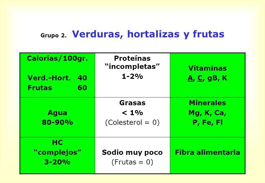 Grupo 2. Verduras, hortalizas y frutas Calorías/100gr. Verd.-Hort. 40 Frutas 60 Proteínas incompletas 1-2% Vitaminas A, C, gB, K Agua 80-90% Grasas <