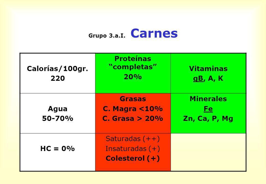 Grupo 3.a.I. Carnes Calorías/100gr. 220 Proteínas completas 20% Vitaminas gB, A, K Agua 50-70% Grasas C. Magra <10% C. Grasa > 20% Minerales Fe Zn, Ca